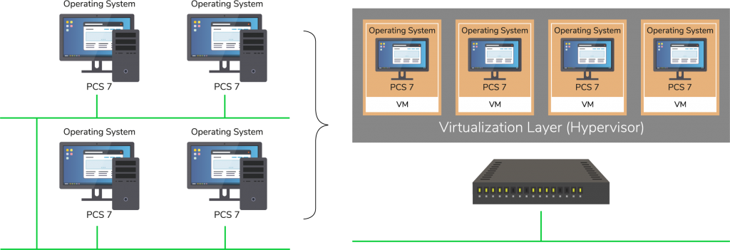 Server Clinet principle in virtualization