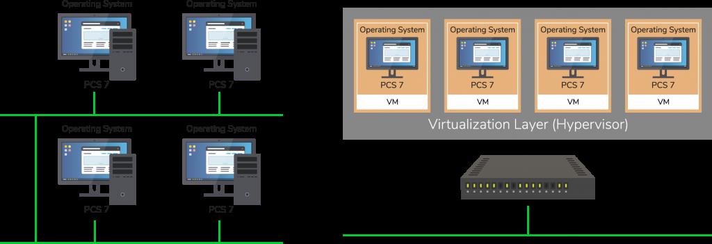 Server Clinet Prinzip bei der Virtualisierung