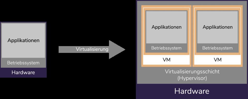 virtueller Aufbau mit Betrieb des Hypervisor auf der realen Hardware des Host-Systems