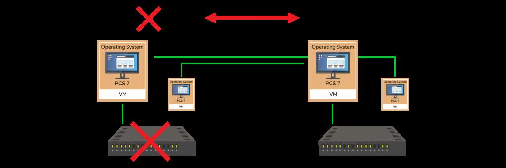 Redundanz bei PCS 7-Virtualisierung von TRIPS